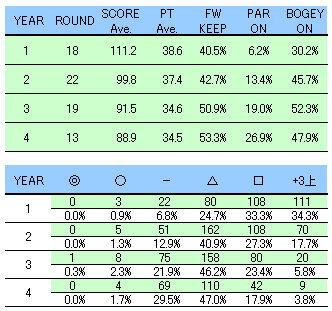 ゴルフ歴4年の推移