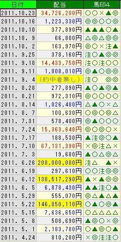 WIN5データ for 瞬発指数