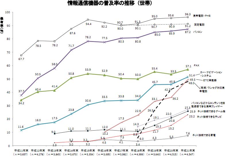 情報通信機器の普及率の推移(世帯)