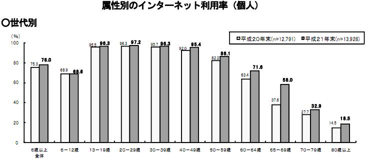 属性別のインターネット利用率(個人)H21年度