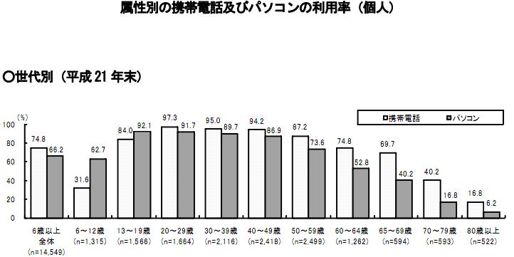 属性別の携帯電話及びパソコンの利用率(個人)H21年度
