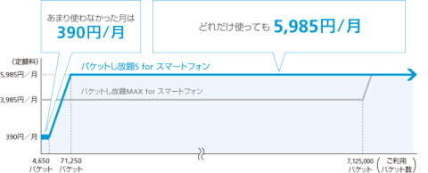 パケットし放題MAX for スマートフォン